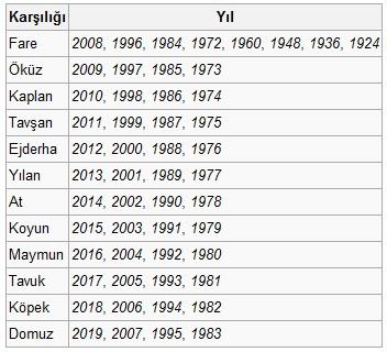 2000: doğunun takvimine göre hayvanın yılı